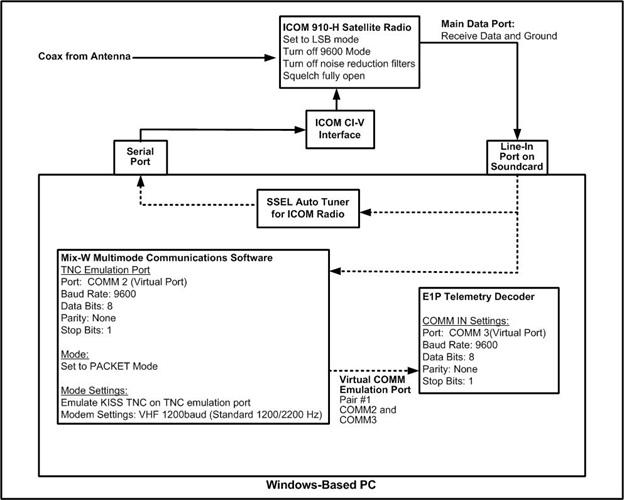 E1P Operations diagram