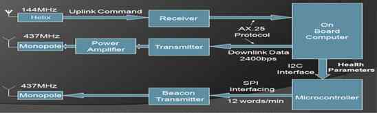 SRMSAT Communication Flow