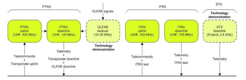 Delfi-n3Xt comms link overview