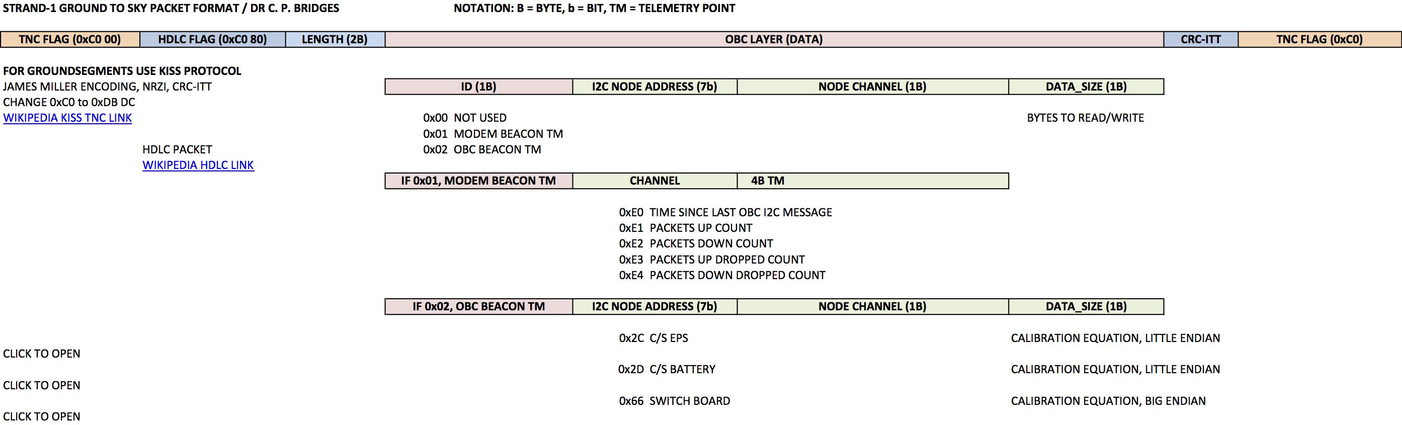 STRaND-1 Telemetry information