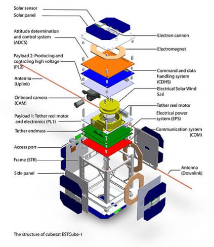 ESTCube-1 Structure