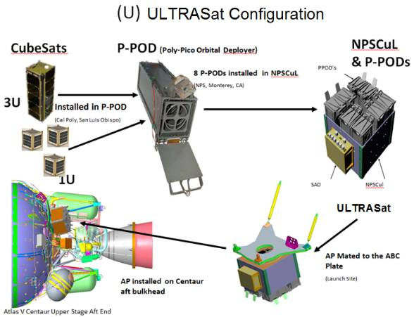 Ultrasat Configuration