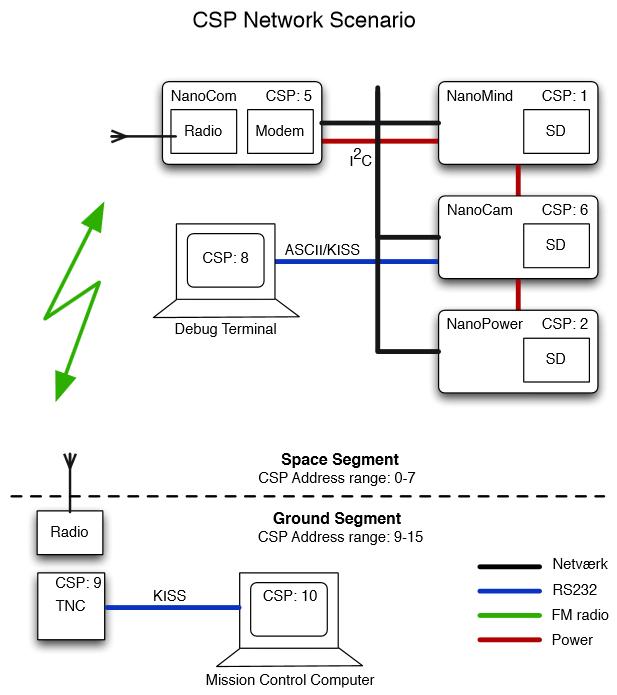 CSP-network-scenario