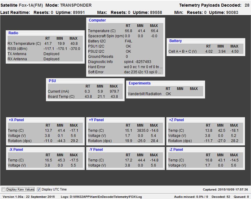 FOX-1A-TLM-09102015